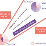 Guía del mapa del camino a tu visión